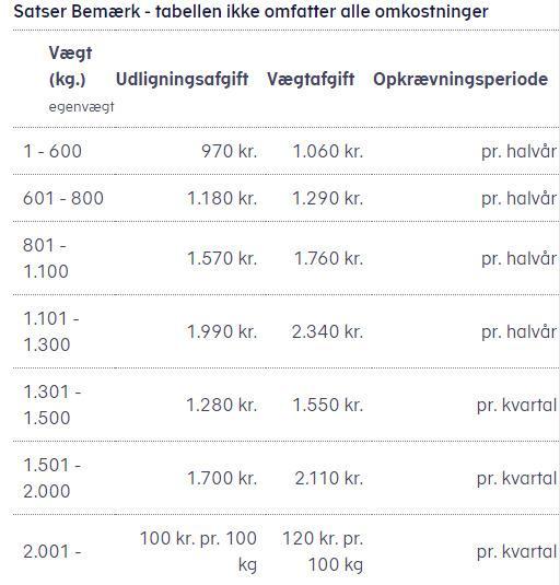 Vægtafgift
