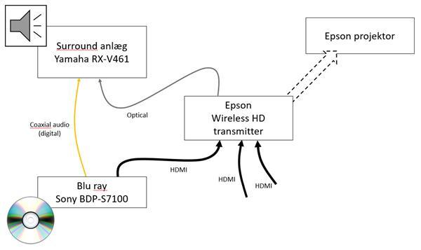 Lydformat fra Apple TV 4K?